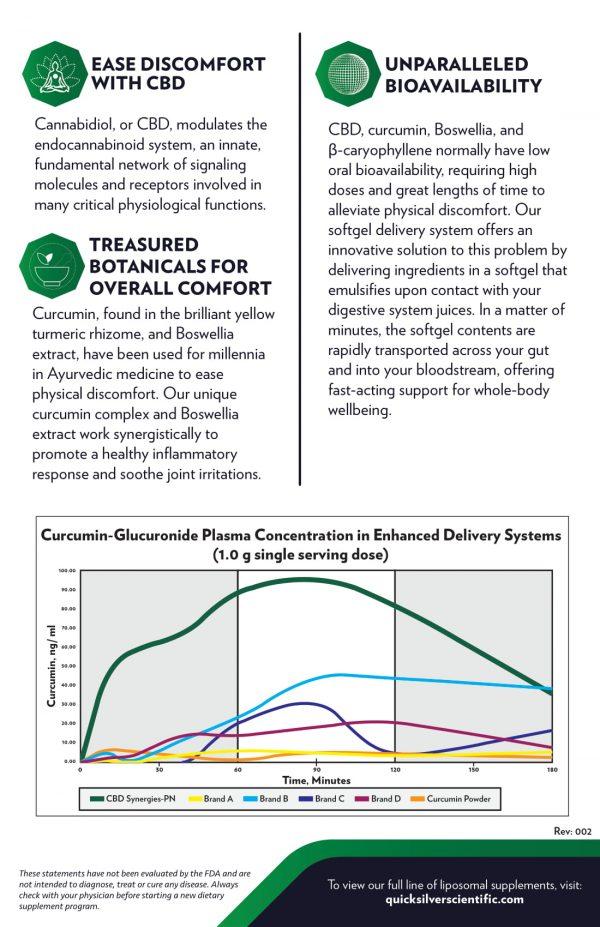 CBD Synergies-PN Benefits